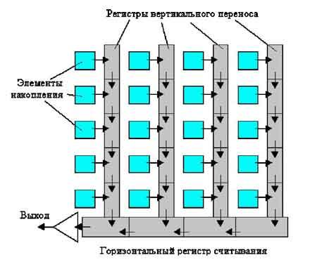 ПЗС вертикальные регистры