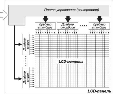 Структура LCD-матрицы
