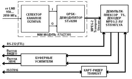 Структурная схема ресивера