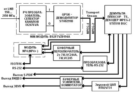 Структурная схема ресивера DRE